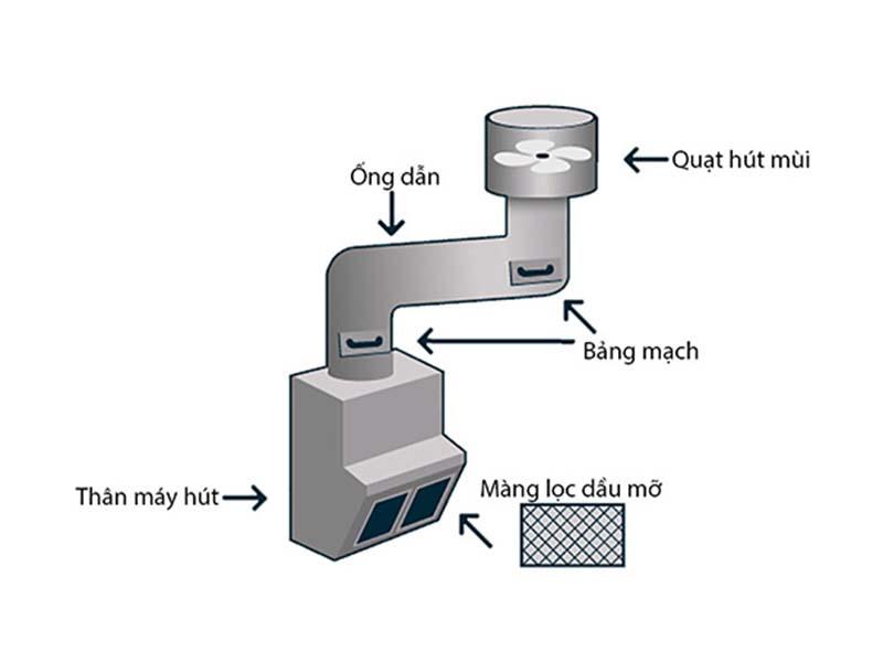 Cấu tạo của hệ thống hút mùi gồm 3 bộ phận